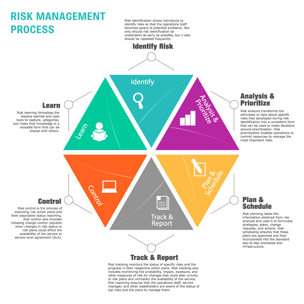 Bloomin - Risk Management Process